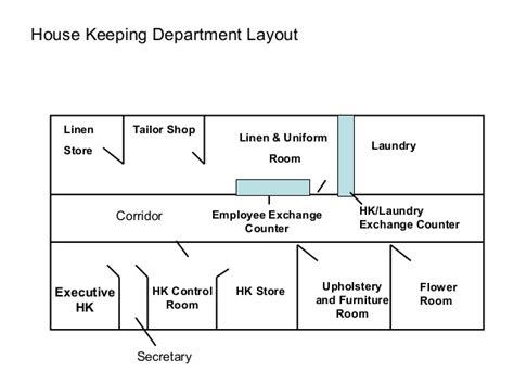 layout of housekeeping in large hotel layour of housekeeping department