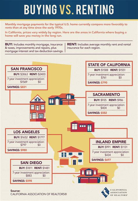 buying a house and renting out the old one buying vs renting in california montecito blog