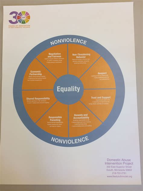 domestic violence color equality wheel poster color domestic abuse