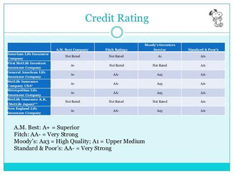 Am best life insurance company ratings : Budget car