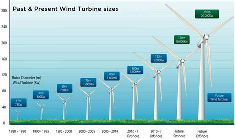 how do tower fans work how wind energy works union of concerned scientists