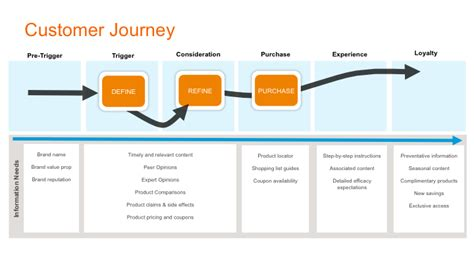 Buyer S Journey 4 Models Buyer Journey Template