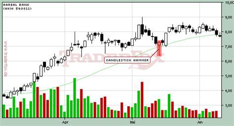aktienkurs aareal bank mastertraders trading trader aktienkurse