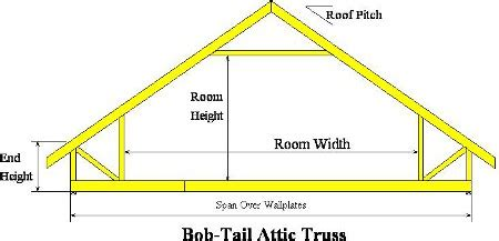 attic truss room size room in the roof trusses attic frames a c roof trusses