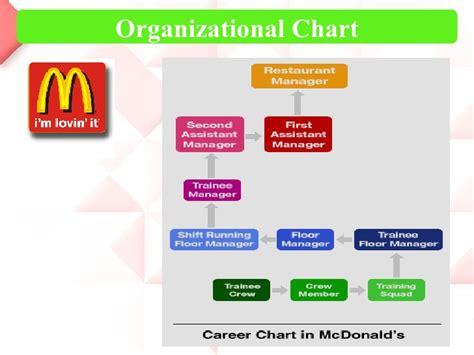 ebay organizational structure business organizational chart of jollibee organisational