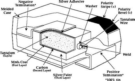 tantalum capacitor construction why you should de rate capacitors news sparkfun electronics