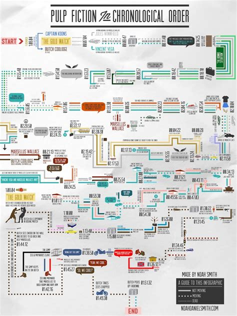 8 impressive infographic timelines updated