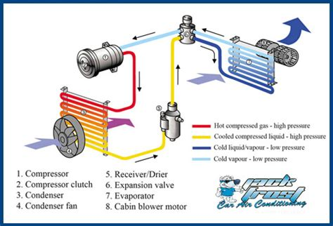 What Gas Is Used In Car Air Conditioning by How Car Air Conditioning Works Diagram