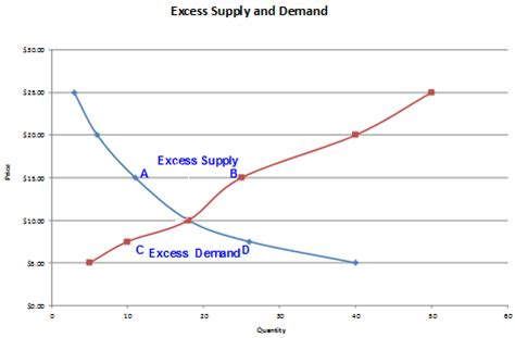 excess demand and excess supply finance train