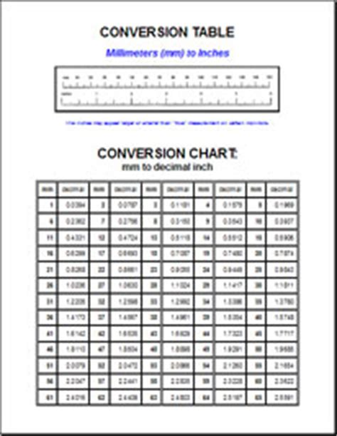 mm to inch conversion chart printable quotes