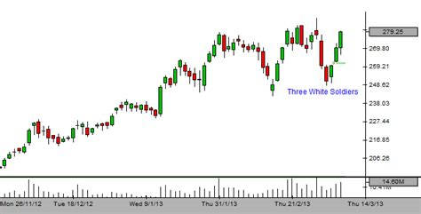 candlestick pattern of dlf dlf forms three white soldiers in candlestick charts