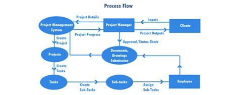 project flow diagram software project management software pune mumbai maharashtra