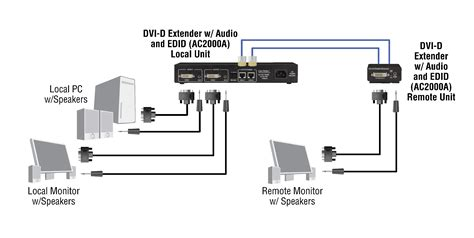 with audio dvi d extender with audio and edid black box