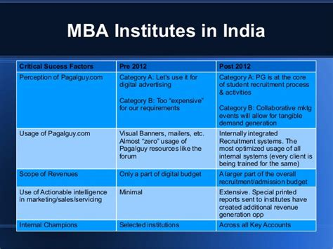 Mba It Scope In India by Sales Enablement And Evolution