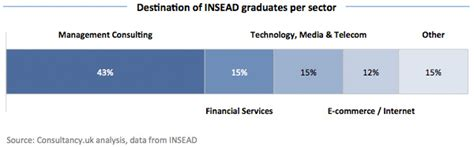 How To Into Management Consulting Without An Mba by 43 Of Insead Mba Graduates Join Management Consulting