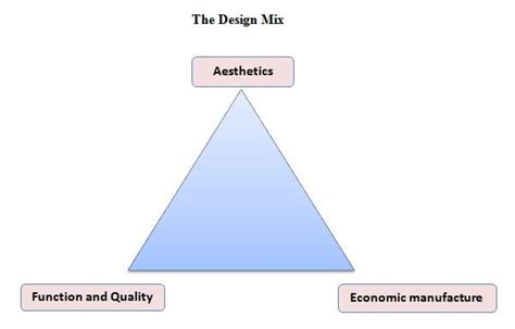 design mix is new product design and development