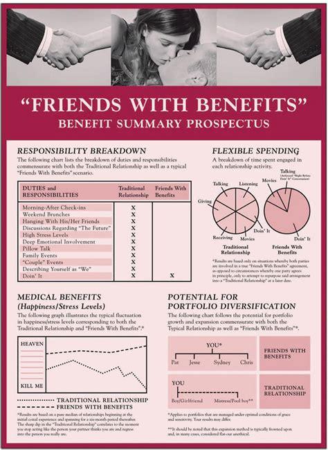 Friends With Benefits by Friends With Benefits Benefit Summary Prospectus