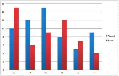 top marks bar charts bar chart better evaluation