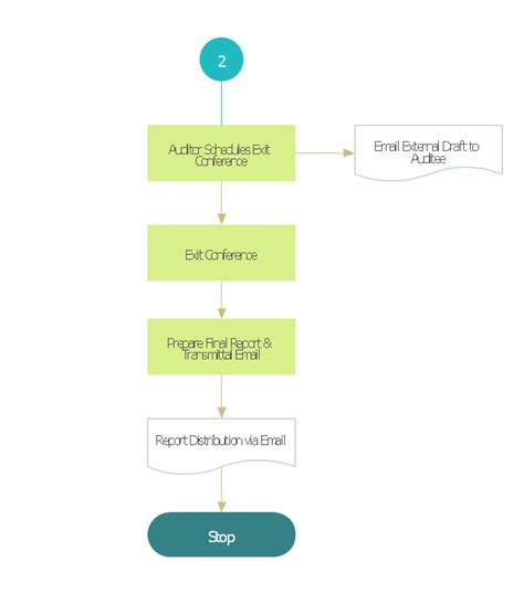 audit process flowchart audit flowcharts basic audit flowchart flowchart
