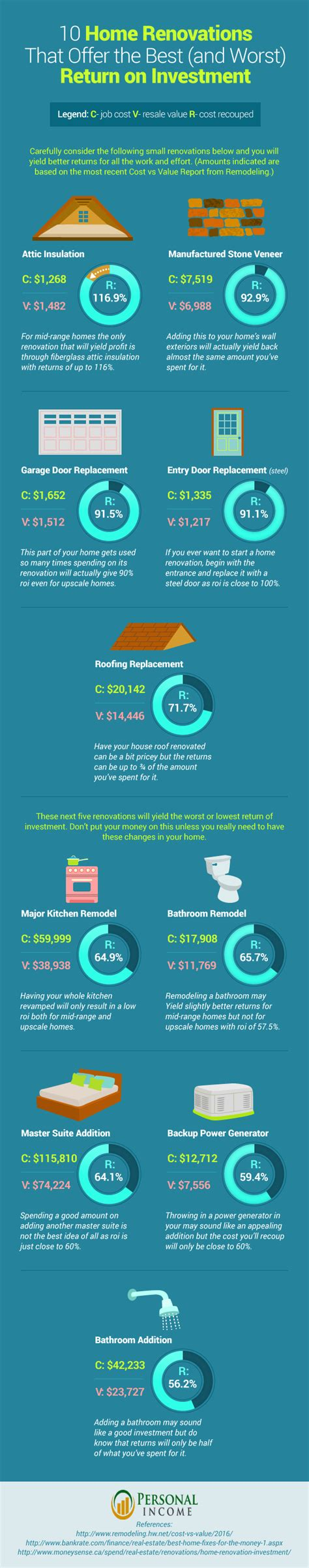 10 home renovations that offer the best return on investment