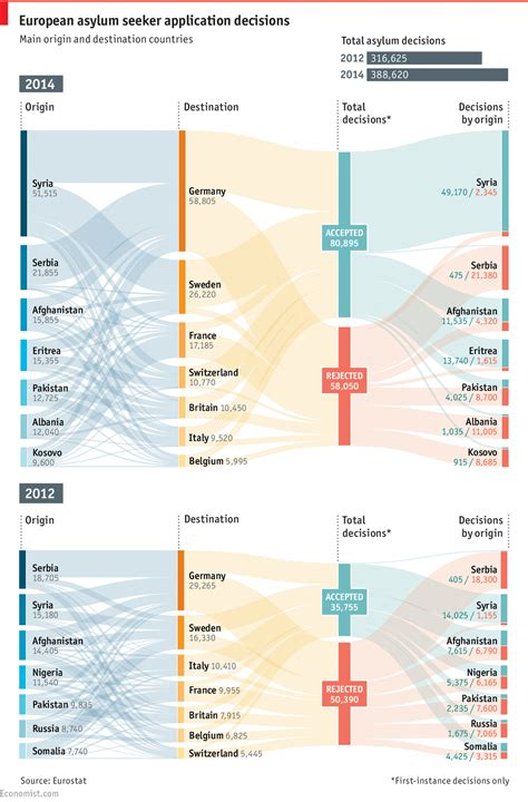 visualization diagram seeking safety economists sankey diagram and infographics