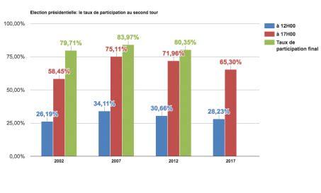 en direct présidentielle 2017 résultats participation