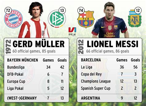 lionel messi records a record 40 years in the making lionel messi breaks gerd