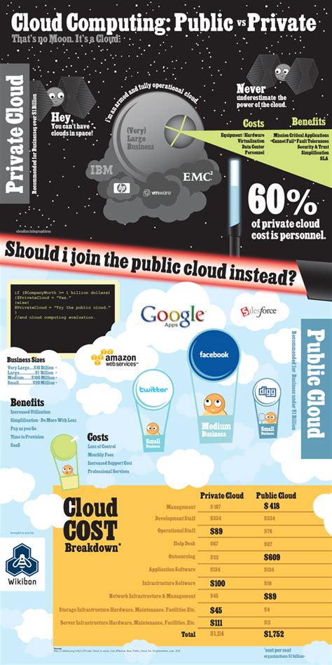 cloud computing infographic public cloud vs private cloud the business case