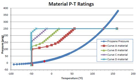 dptd design pressure and temperature diagram in dual certified vessels for low temperature service