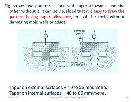 pattern allowances in manufacturing process introduction to manufacturing process