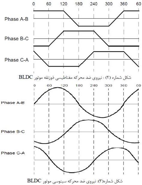 brushless motor back emf 3 phase bldc motor with sensorless back emf zero