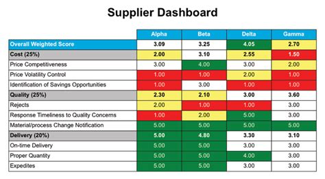 supplier performance scorecard exles pictures