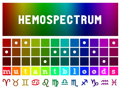 homestuck blood color references for all things homestuck cancerously