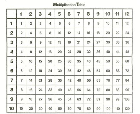 Math Multiplication Table by Free And Printable Multiplication Charts Activity Shelter