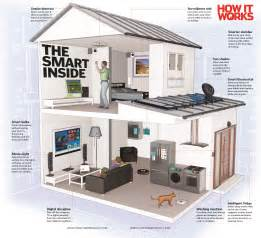 smart homes your smart home of the future how it works magazine