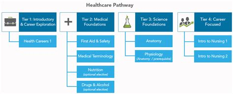 health fitness career pathways carone learning