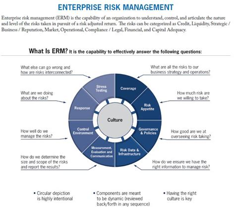 Mba Risk Management Uk by The 25 Best Risk Management Ideas On Process