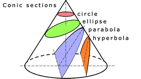 hyperbola conic section conic sections youtube