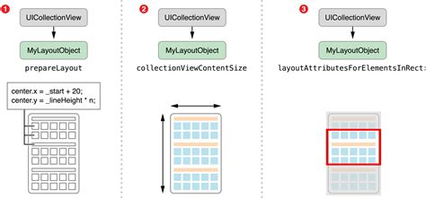 layout collection view collection view programming guide for ios 六 creating