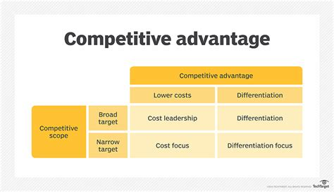 Competitive Advantage what is competitive advantage definition from whatis