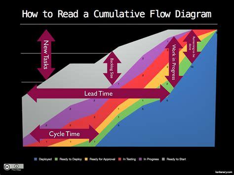 cumulative flow diagram excel cumulative flow diagram burn up lean agile