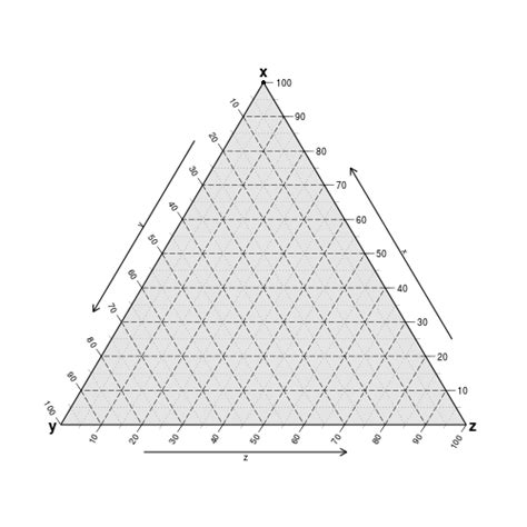 triangle phase diagram image gallery ternary diagram