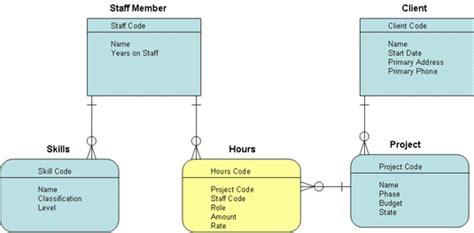 design guidelines database sql server reference guide database design normalizing