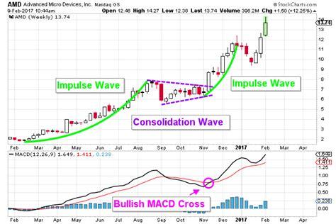 amd stock amd stock nasdaq amd chart implies much higher prices
