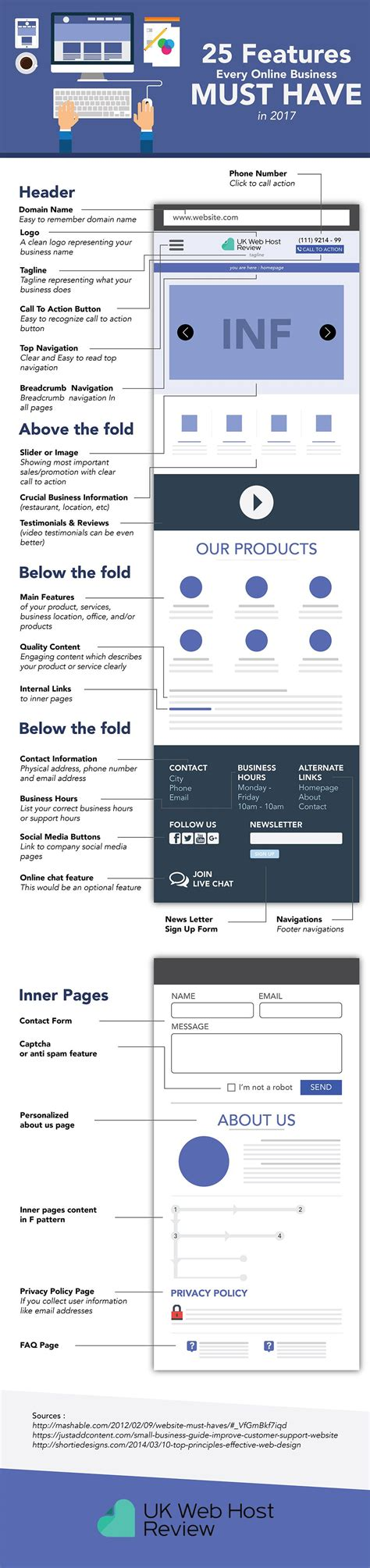 web layout characteristics what should you include on your website 25 essential