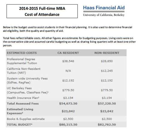 Mba Fees In Auc by Ucb Mba Fees 2018 2019 Studychacha