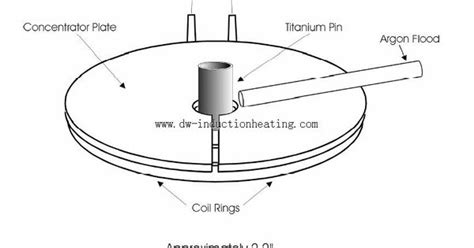 induction heating titanium induction annealing titanium fasteners induction heating system fasteners