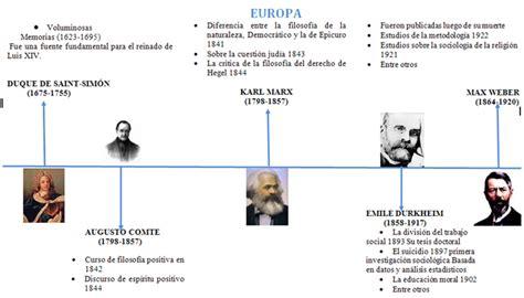 Sociologia Y L 236 Nea De Tiempo Blog Quot La Vida Es Un Mundo
