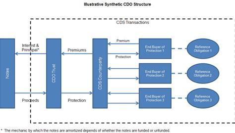 cdo structure diagram expect ed loss built to fail cdos 101 how well do you