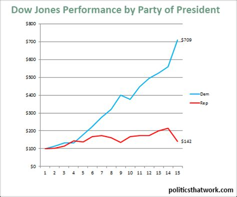 stock market performance by party  dow